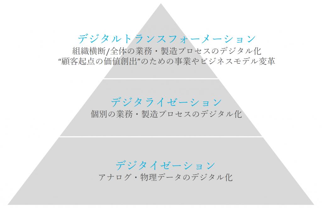 DXの3つの層