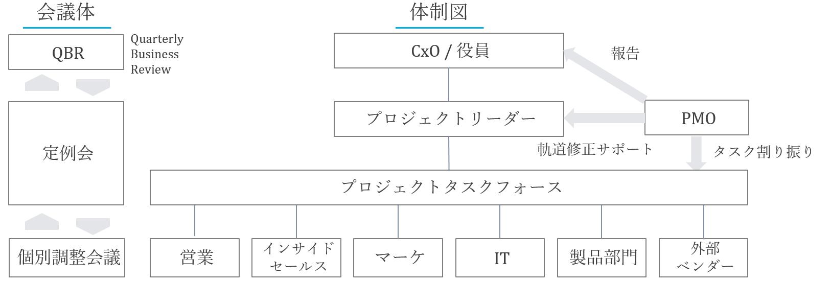 プロジェクト体制図と会議体