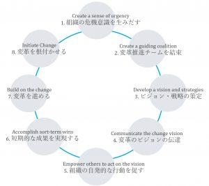 ジョン・コッターの変革プロセス
