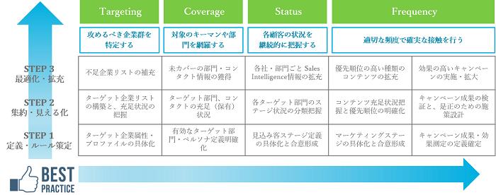 ABMフレームワークの4フェーズと3つのステップ